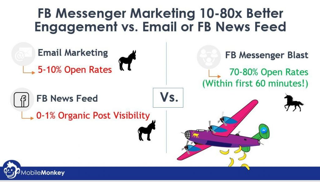 Messenger-Marketing-2