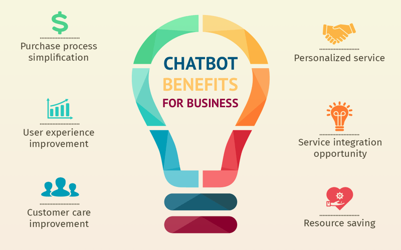 chatbot-in-business-benefits